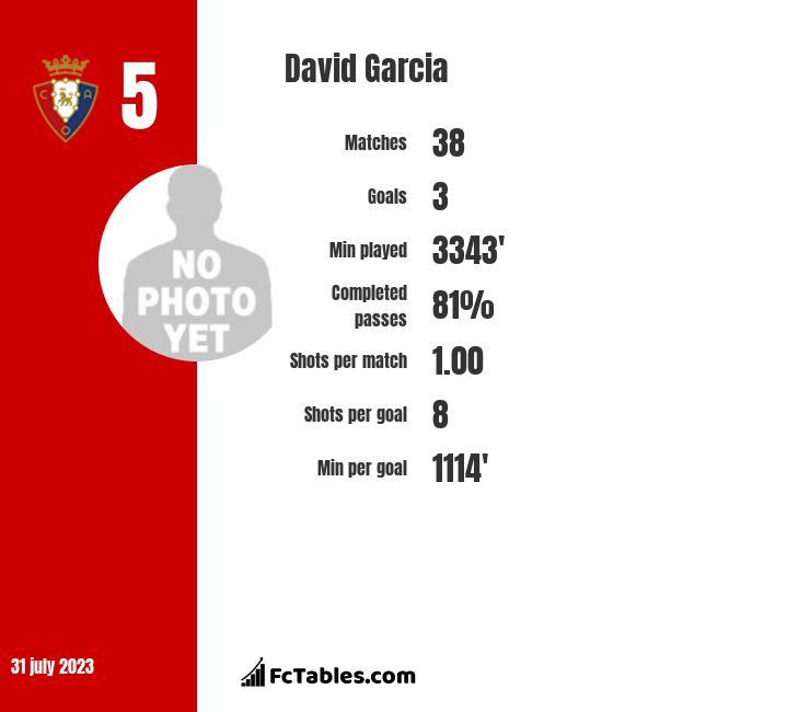 David Garcia infographic