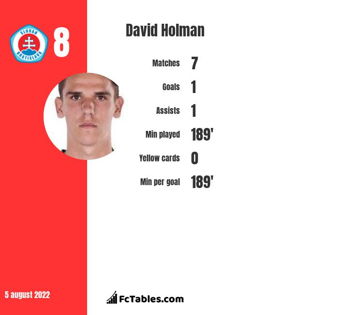 David Holman infographic