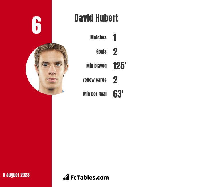 David Hubert infographic
