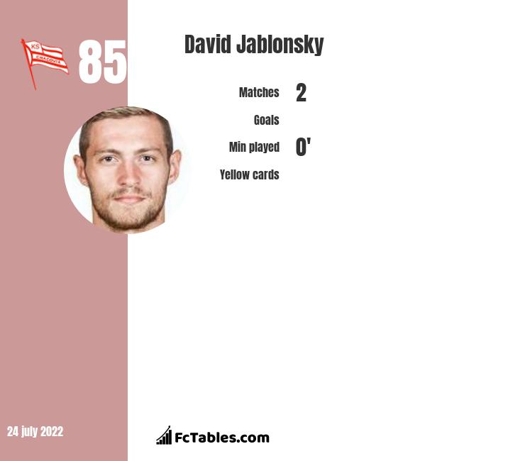 David Jablonsky infographic statistics for Cracovia