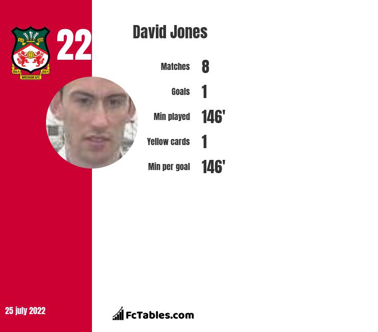 David Jones infographic statistics for Oldham Athletic