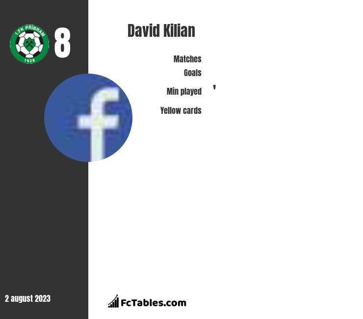 David Kilian infographic
