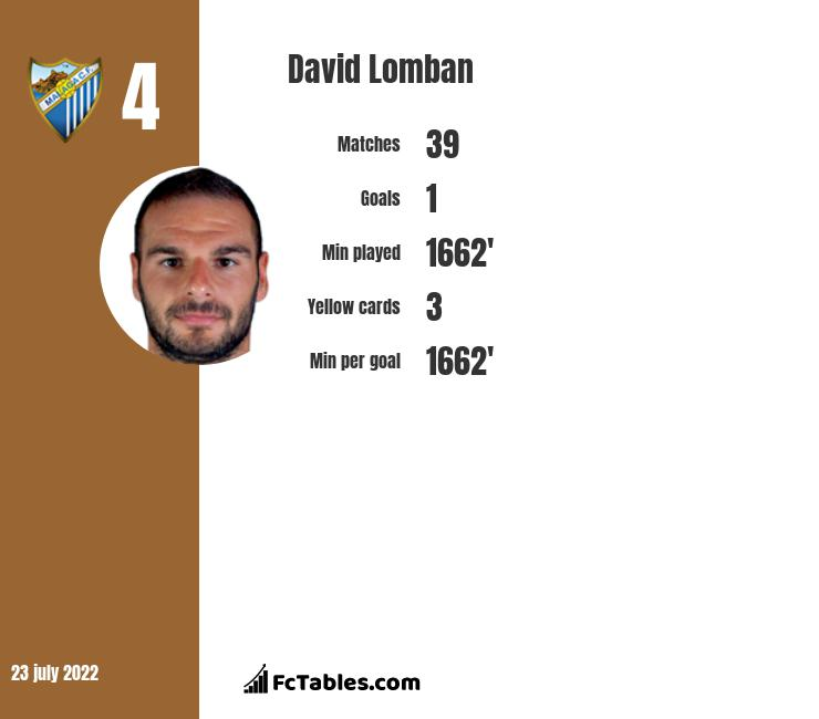 David Lomban infographic statistics for Malaga CF