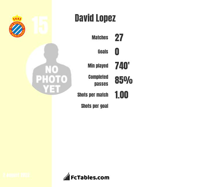 David Lopez infographic statistics for Espanyol
