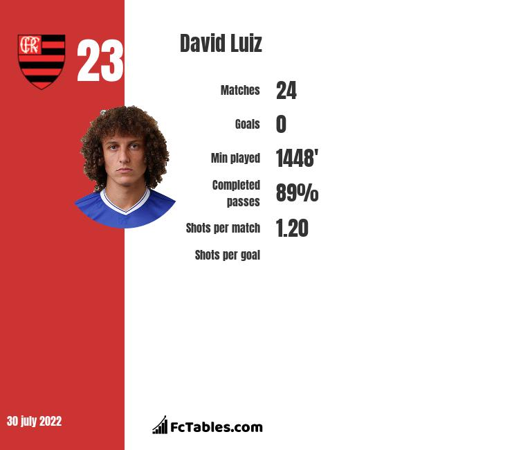 David Luiz infographic statistics for Arsenal