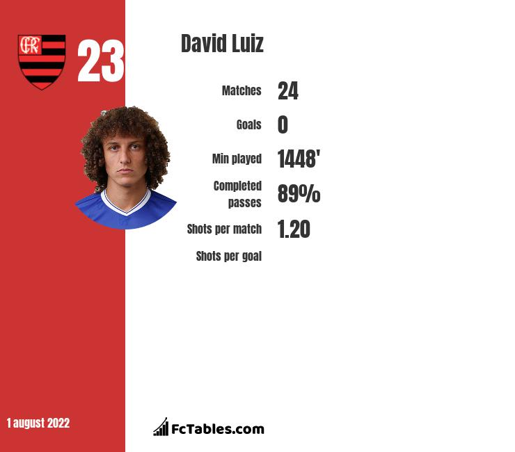 David Luiz infographic statistics for Chelsea