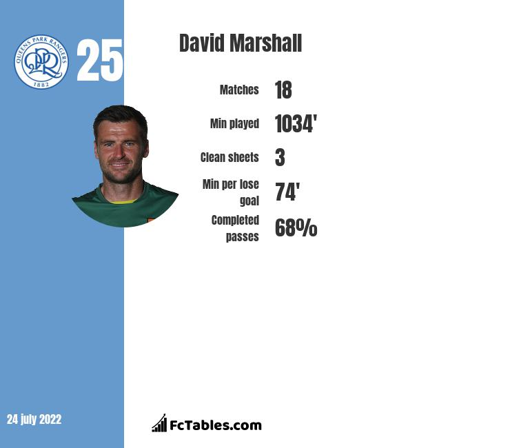 David Marshall infographic statistics for Wigan Athletic
