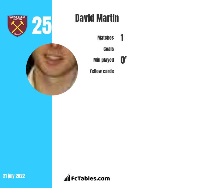 David Martin infographic statistics for Millwall