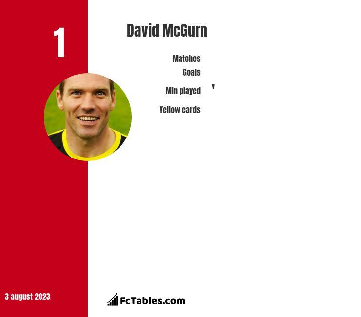David McGurn infographic