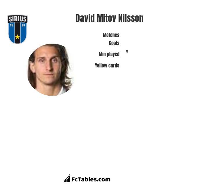 David Mitov Nilsson infographic