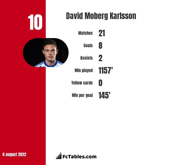 David Moberg Karlsson infographic