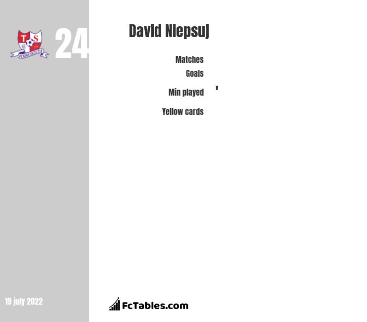David Niepsuj infographic