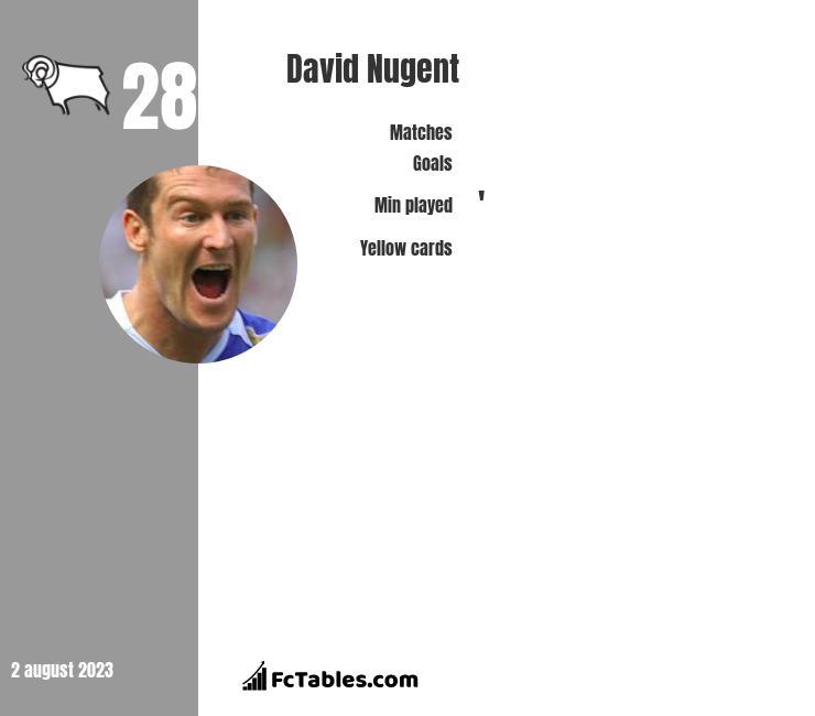 David Nugent infographic