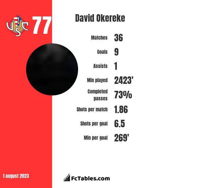 David Okereke infographic