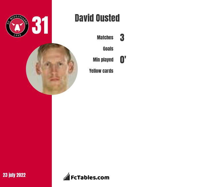 David Ousted infographic