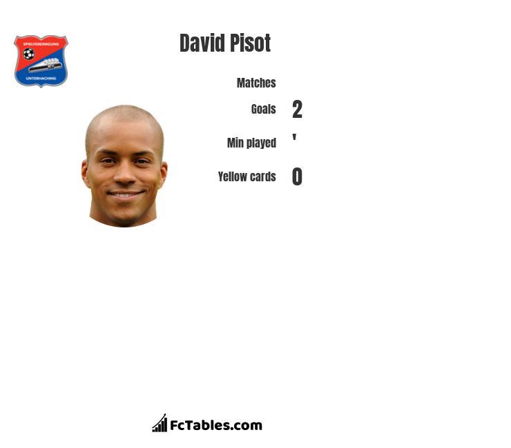 David Pisot infographic