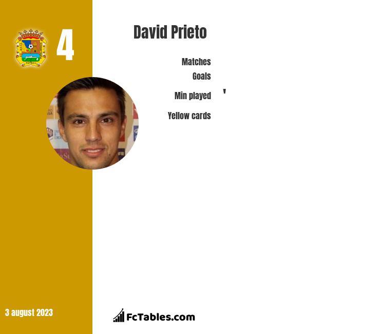 David Prieto infographic