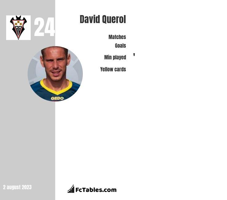 David Querol infographic