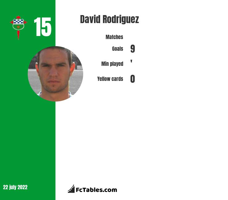 David Rodriguez infographic statistics for Racing Santander