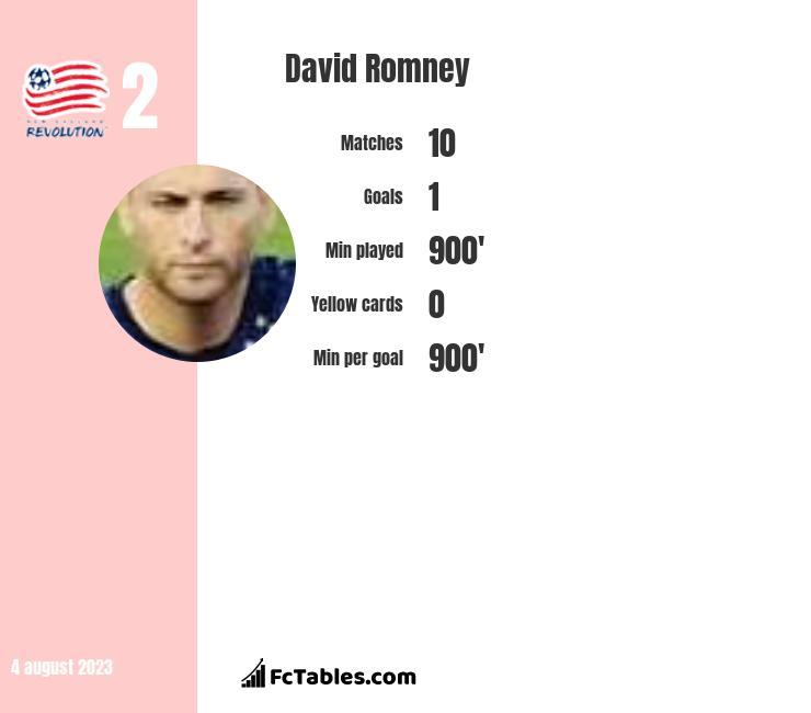 David Romney infographic