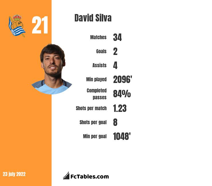 David Silva infographic statistics for Manchester City