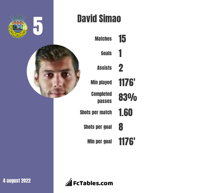 David Simao infographic statistics for AEK Athens