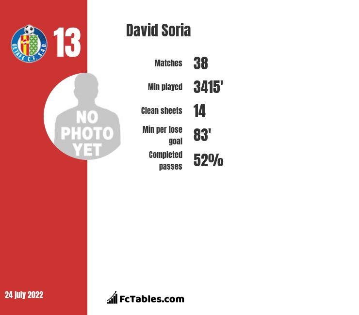 David Soria infographic statistics for Getafe