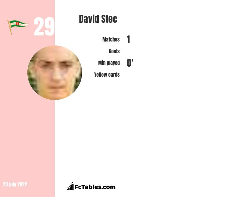 David Stec infographic statistics for Pogon Szczecin