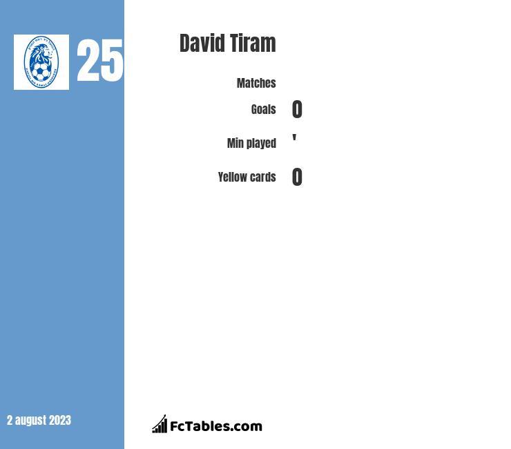 David Tiram infographic