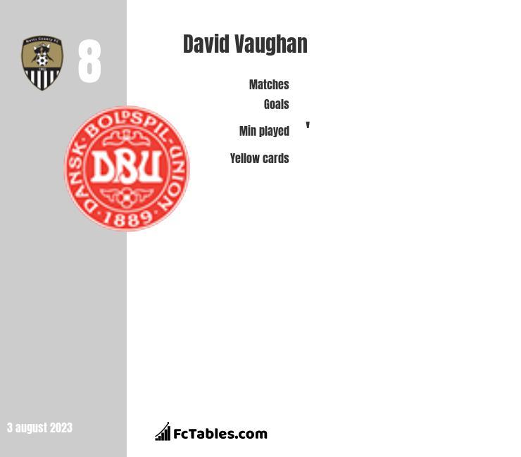 David Vaughan infographic