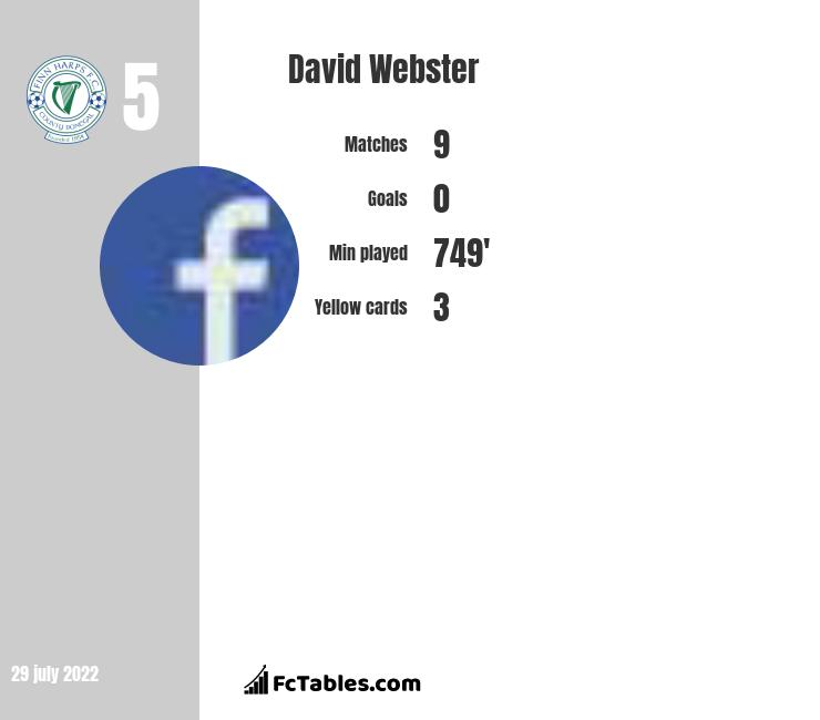 David Webster infographic statistics for Finn Harps