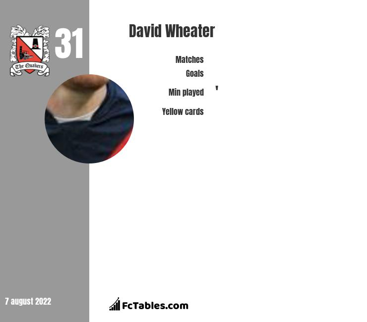 David Wheater infographic
