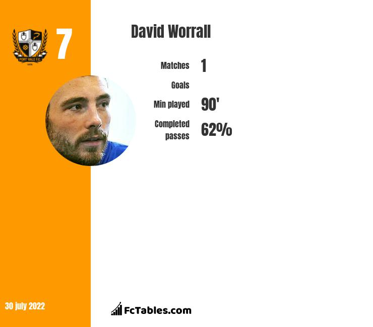 David Worrall infographic statistics for Port Vale