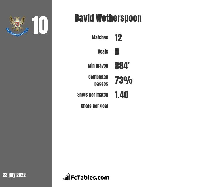 David Wotherspoon infographic