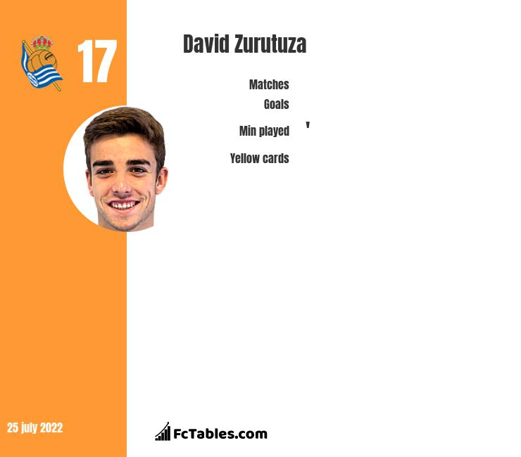 David Zurutuza infographic statistics for Real Sociedad