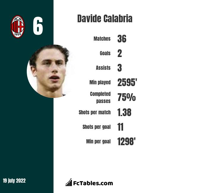 Davide Calabria infographic