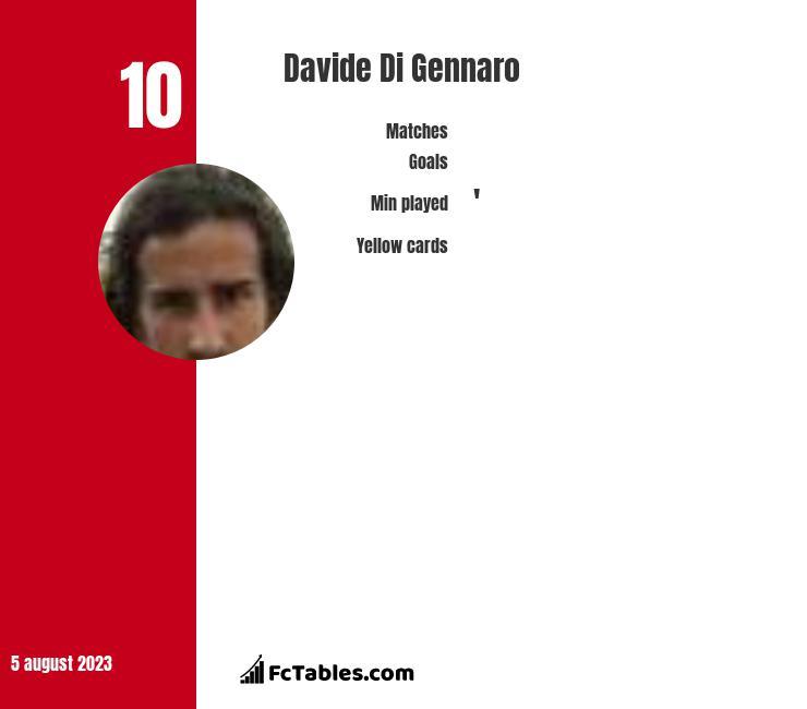 Davide Di Gennaro infographic