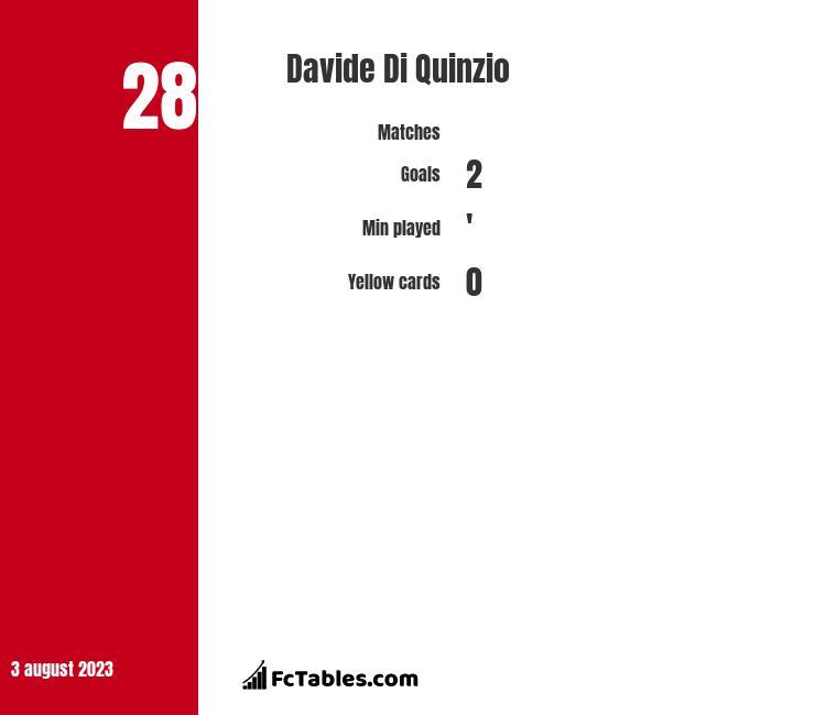 Davide Di Quinzio infographic