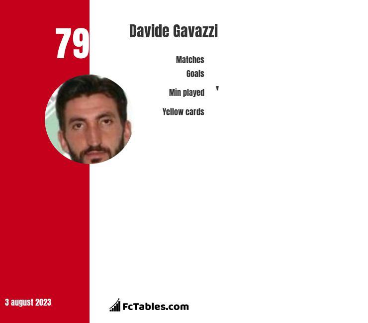 Davide Gavazzi infographic