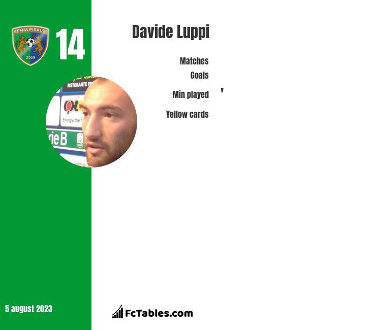 Davide Luppi infographic