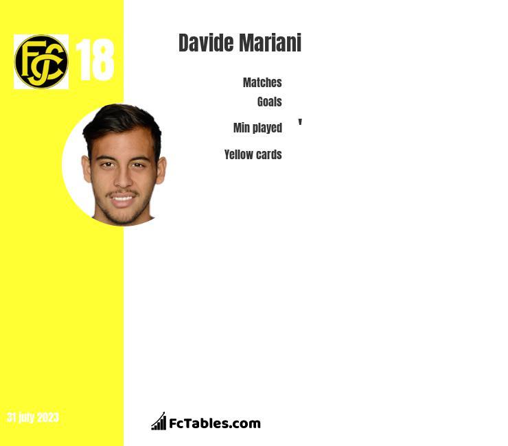 Davide Mariani infographic
