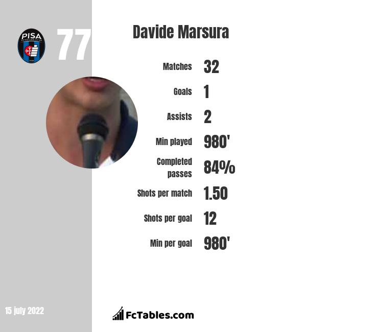 Davide Marsura infographic