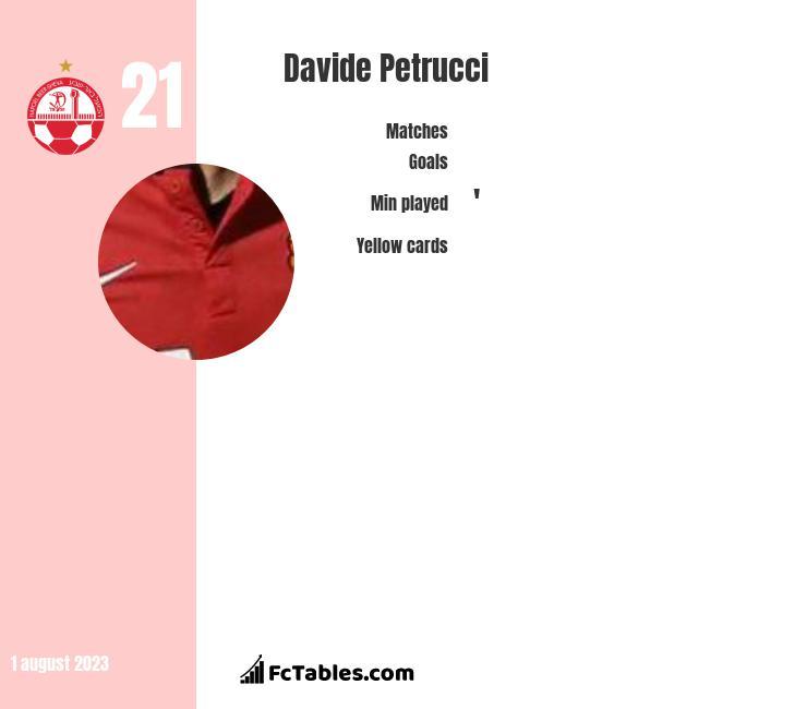 Davide Petrucci infographic