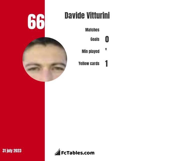 Davide Vitturini infographic
