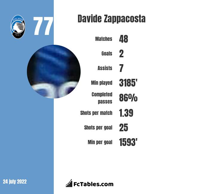Davide Zappacosta infographic statistics for Chelsea
