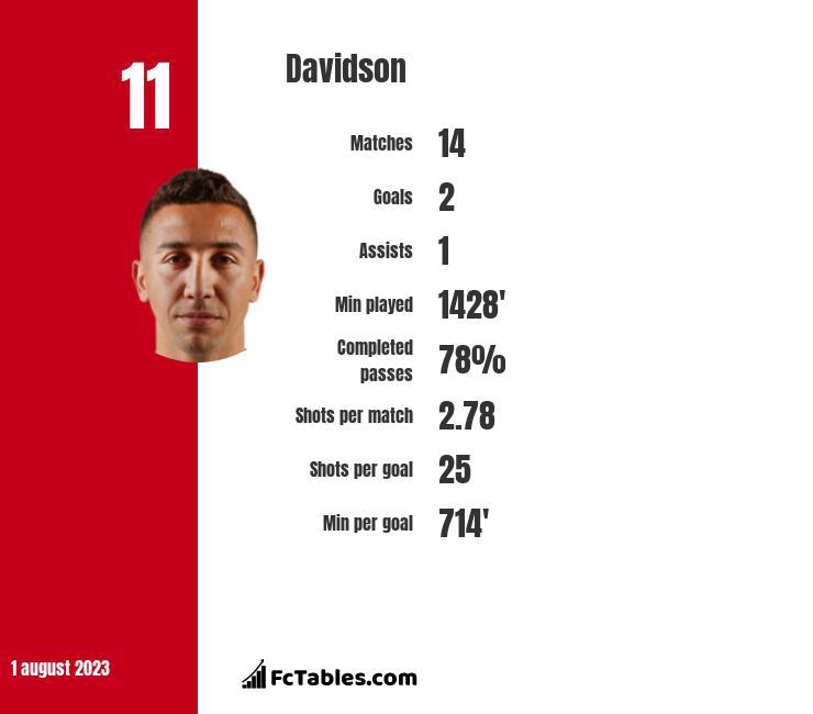 Davidson infographic
