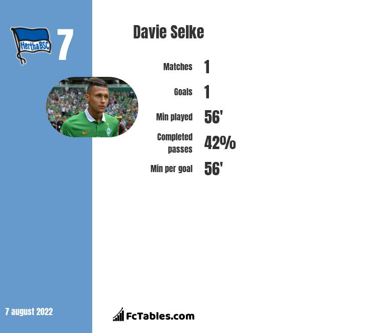 Davie Selke infographic statistics for Hertha Berlin