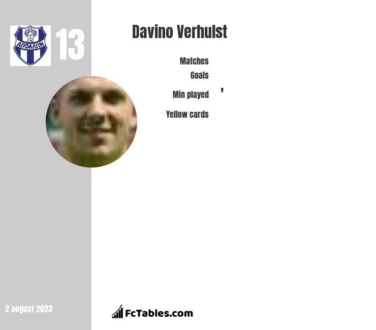 Davino Verhulst infographic