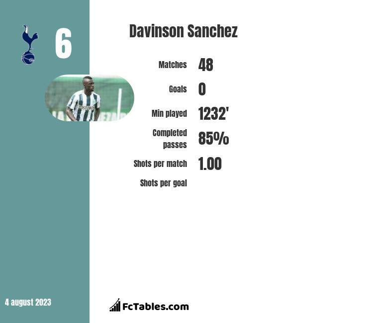 Davinson Sanchez infographic