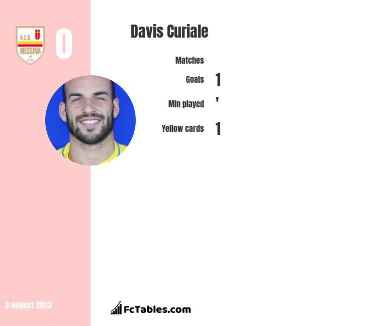 Davis Curiale infographic